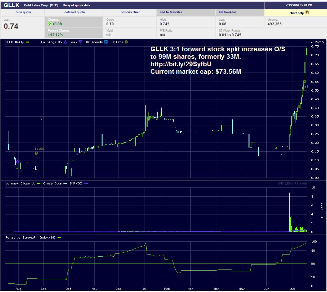 GLLK-1-year-daily-stock-chart-07-19-2016