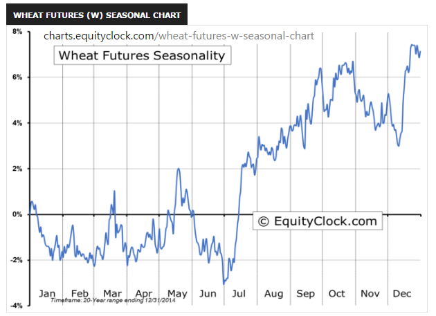 How to trade wheat options