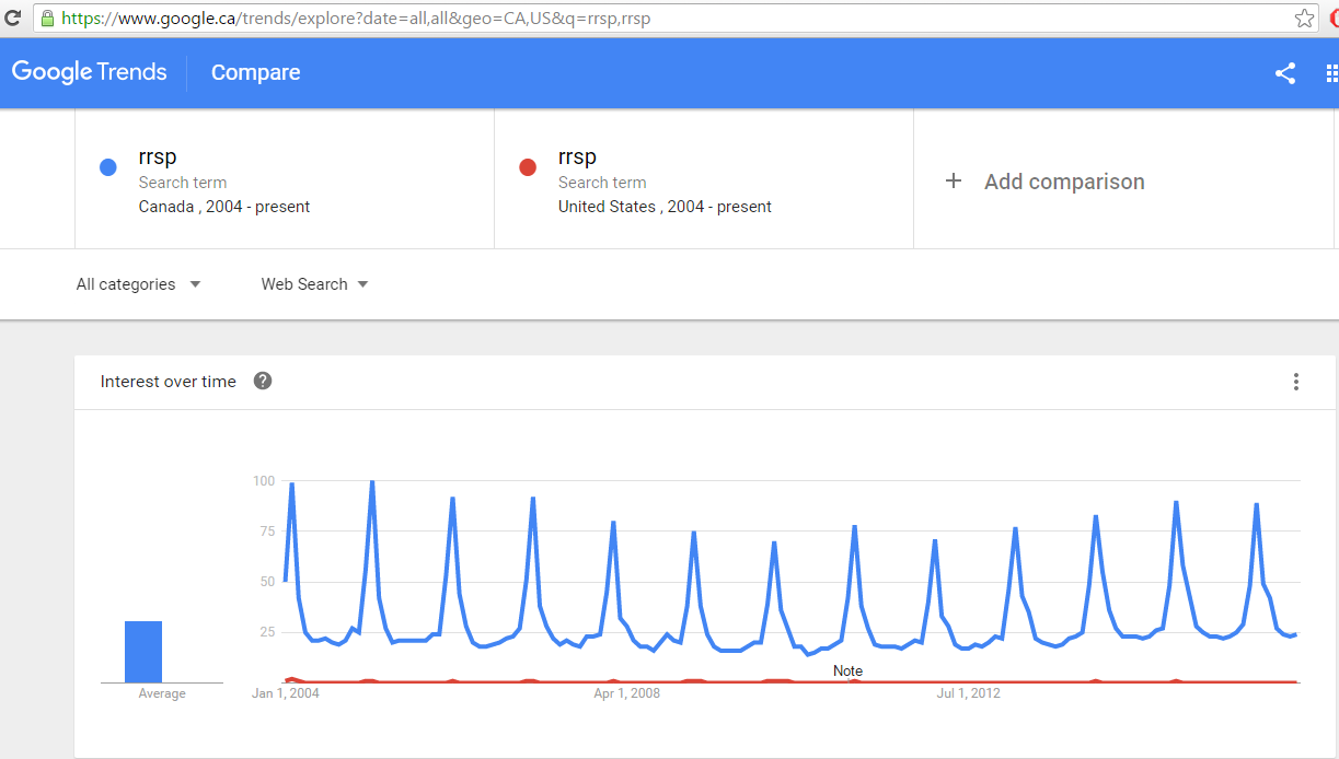 https://www.google.ca/trends/explore?date=all,all&geo=CA,US&q=rrsp,rrsp