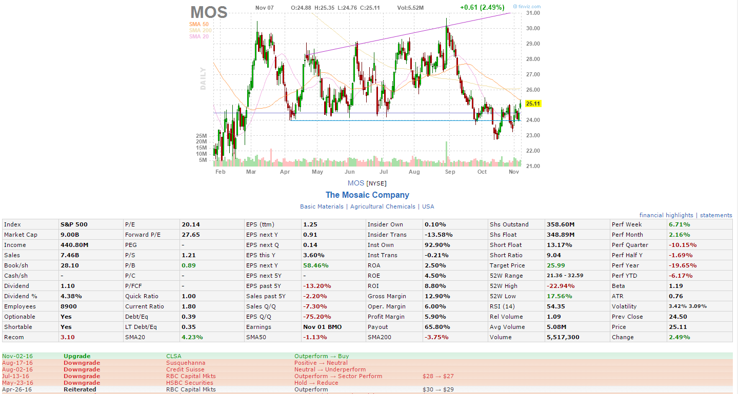 mos-daily-chart-11-08-2016