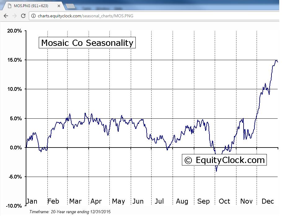 mos-seasonal-chart-11-08-2016