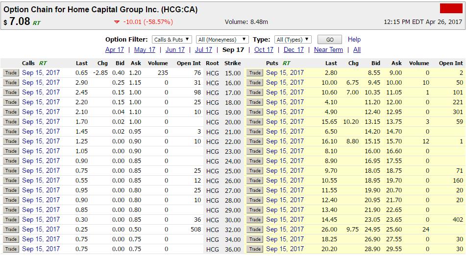 Stock options highest open interest