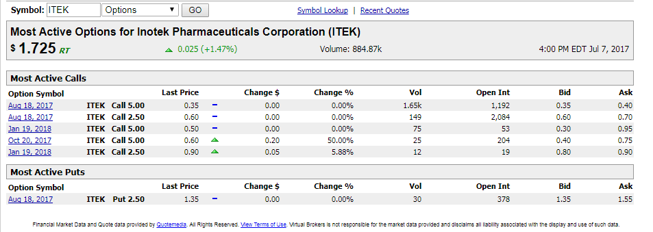 Nse most active stock options